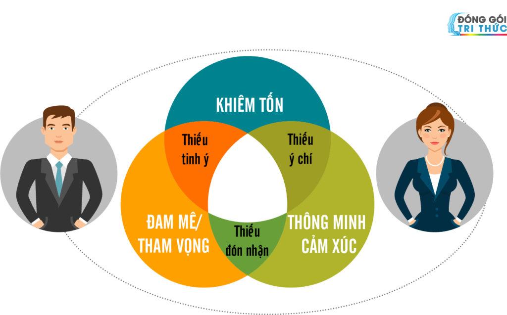 Donggoitrithuc_KSC_Trần-Cẩm-Thành_Nguyễn-Hữu-Tài_Đội-Nhóm-Lãnh-Đạo