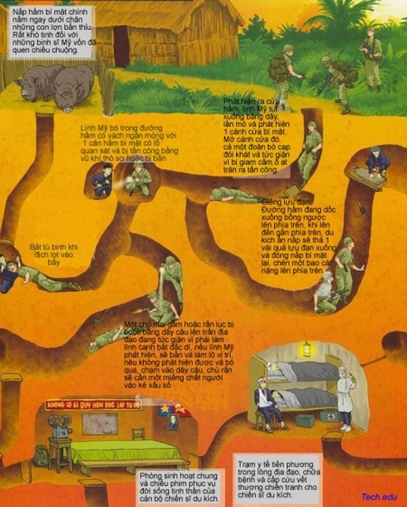 Cấu trúc dưới lòng đất của đại đạo bao gồm phòng sinh hoạt, phòng y tế và các đường dẫn sang những nơi làm việc