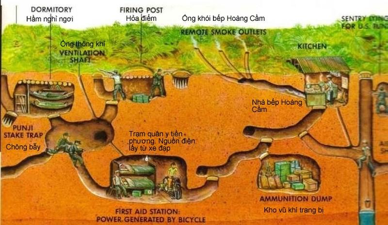 Nổi bậc nhất của địa đạo là bếp Hoàng Cầm, ông thông khí, hệ thống nước cung cấp cho sinh hoạt