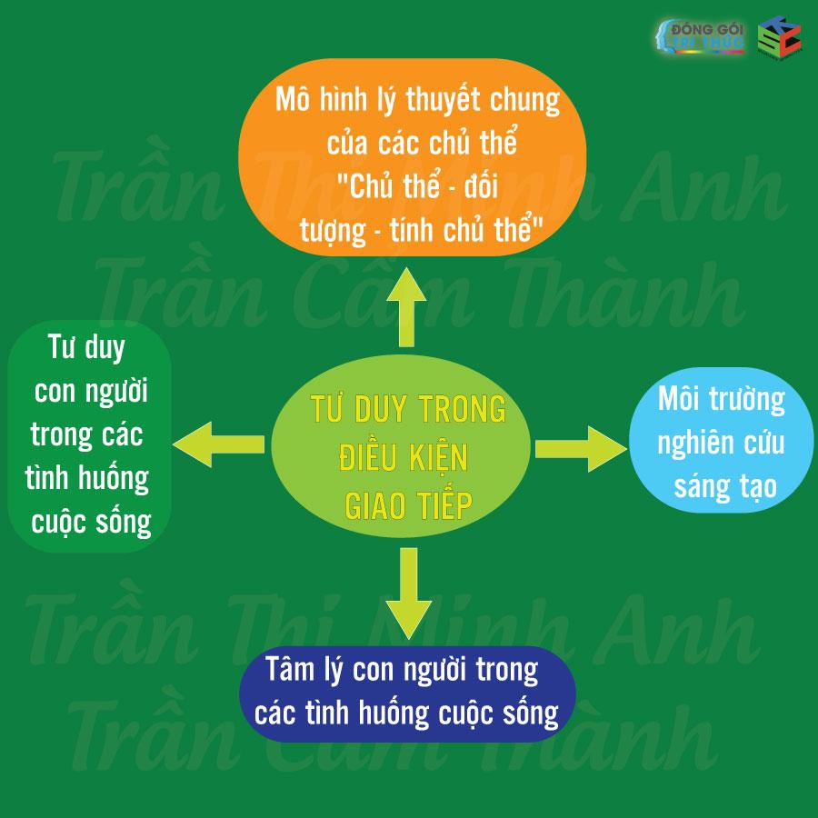 Khoa-học-tư-duy-tâm-lý-học-Tràn-Thị-Minh-Anh-donggoitrithuc-ksc-7
