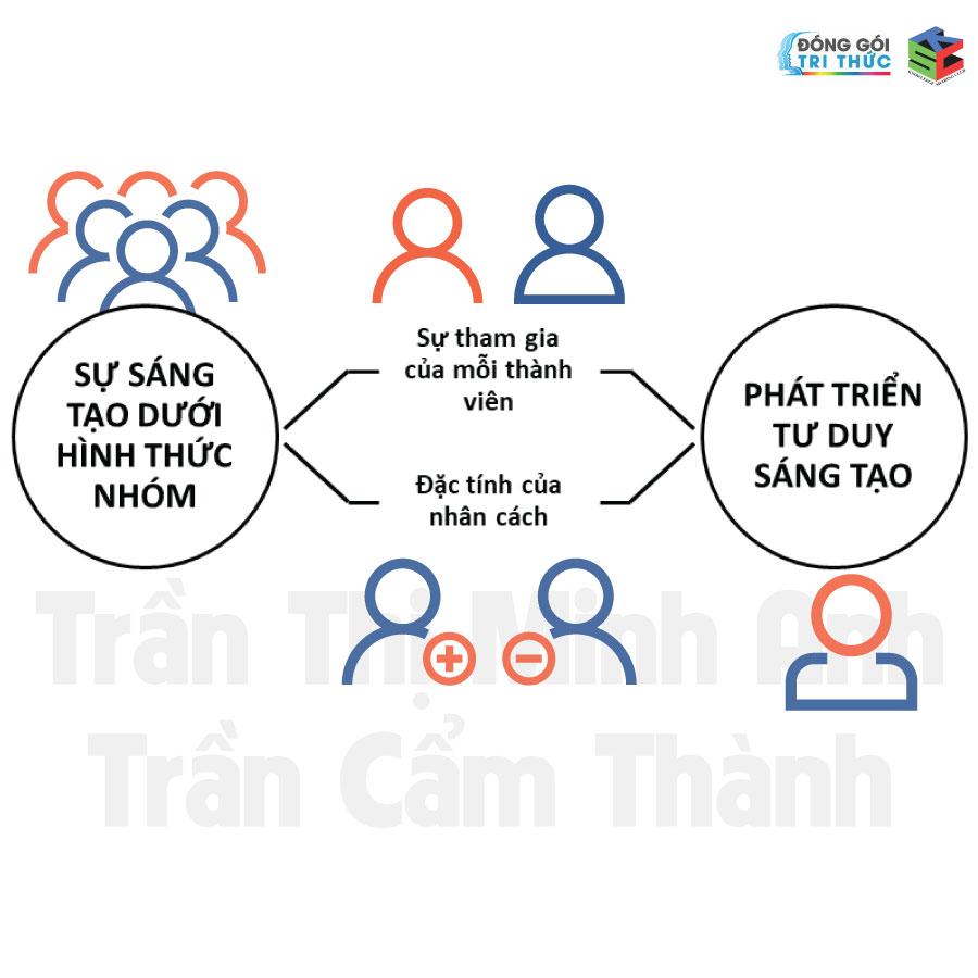 Khoa-học-tư-duy-tâm-lý-học-Tràn-Thị-Minh-Anh-donggoitrithuc-ksc-8