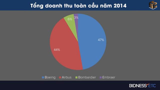 biểu đồ doanh thu toàn cầu của airbus và boeing năm 2014