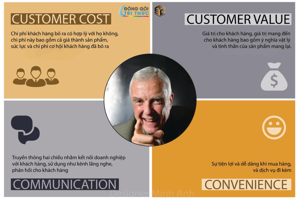 Mô hình Marketing 4C