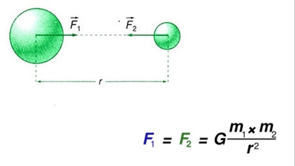 Công thức lực hấp dẫn - Nguyễn Đinh Cao Trí
